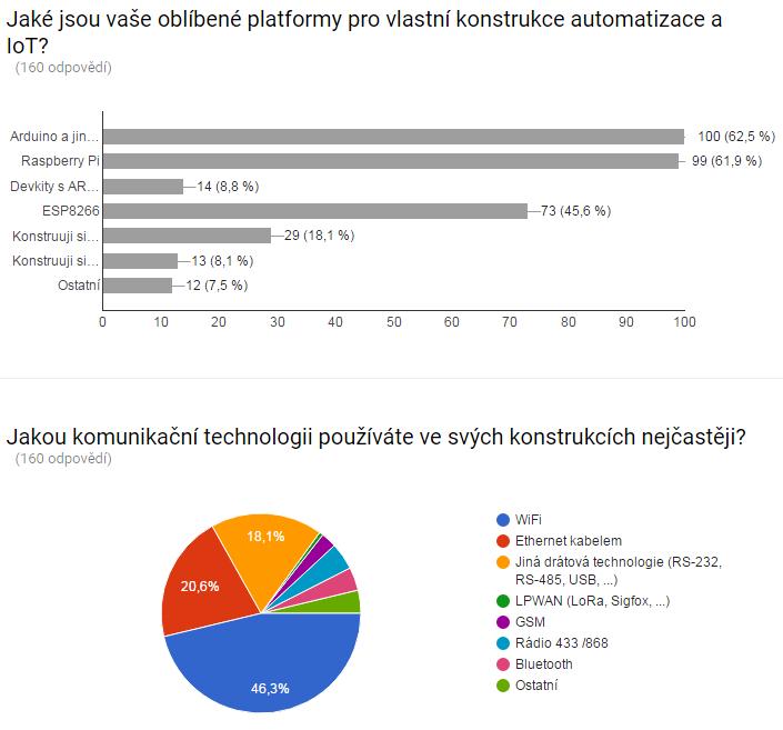 Oblíbené platformy pro IoT – výsledky ankety